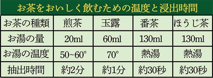 温かい-お茶の淹れ方-八女茶-福岡-緑茶-玉露-日本茶-煎茶-健康-カテキン-カフェイン-水の話-アミノ酸