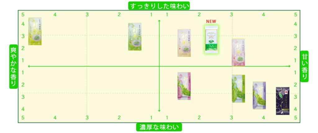 八女茶 八女 お茶 煎茶 玉露 新茶 味の違い グラフ 表 日本茶 緑茶 福岡 お茶