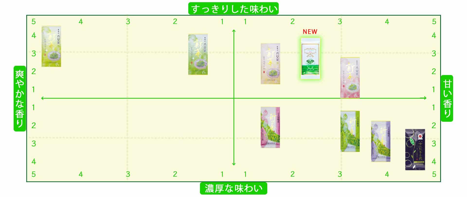 2021 new tea yame hosino cha greentea japanesetea gyokuro sencha 新茶 八女茶 星野茶